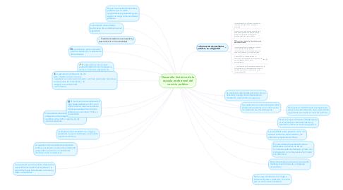 Mind Map: Desarrollo histórico de la escuela profesional del servicio publico