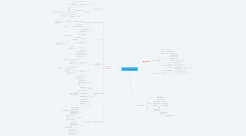 Mind Map: JOSE RESTREPO Y LINDER GAITAN GRUPO 403001_215 DESARROLLO HISTORICO DE LA PSICOLOGIA EN LA EPOCA CIENTIFICA