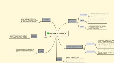 Mind Map: BALANCE GENERAL