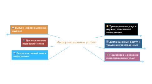 Mind Map: Информационные услуги