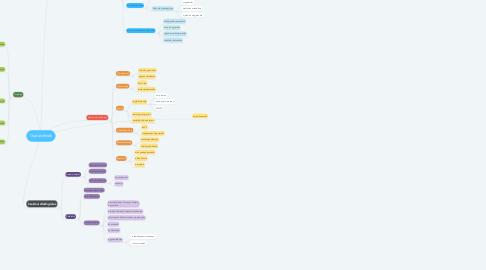 Mind Map: Osztályfőnök