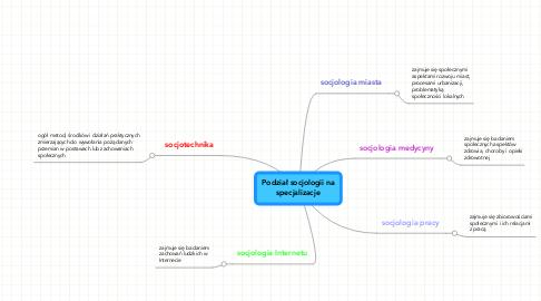 Mind Map: Podział socjologii na specjalizacje