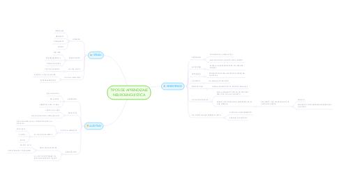 Mind Map: TIPOS DE APRENDIZAJE NEUROLINGUISTICA