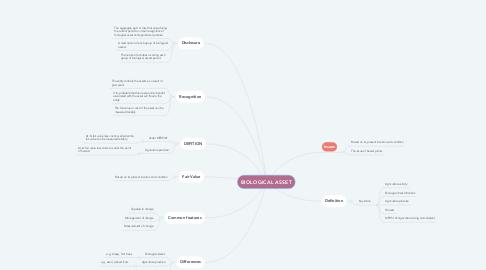 Mind Map: BIOLOGICAL ASSET