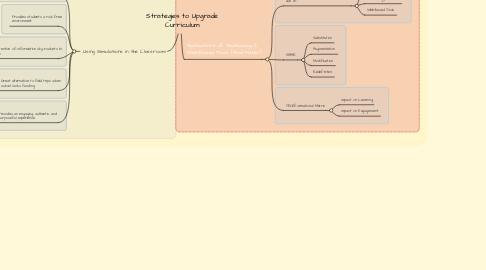Mind Map: Strategies to Upgrade Curriculum