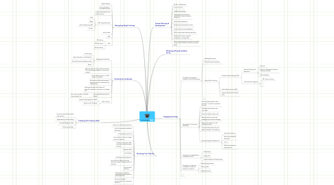 Mind Map: Fac Dev Program