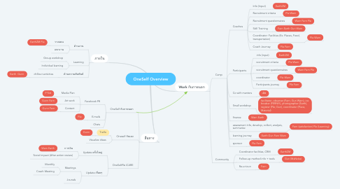 Mind Map: OneSelf Overview