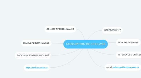 Mind Map: CONCEPTION DE SITES WEB