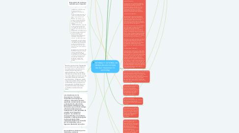 Mind Map: NORMAS Y CONTROL DE OBRAS EN EJECUCION (Amilcar Hernandez C.I: 24105706)