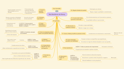Mind Map: Nos Bastidores da Disney