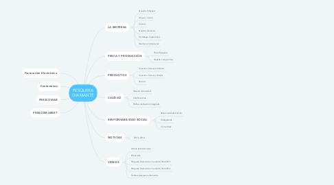 Mind Map: PESQUERA DIAMANTE