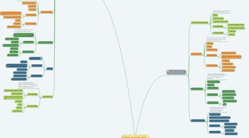 Mind Map: Disability categories Under IDEA