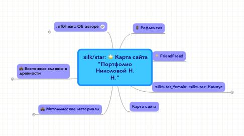 """Mind Map: Карта сайта """"Портфолио Николовой Н. Н."""""""