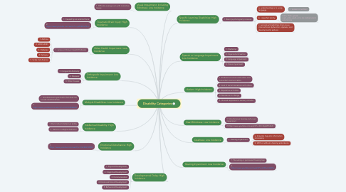 Mind Map: Disability Categories