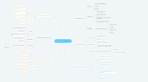 Mind Map: Khởi động động cơ 3 pha