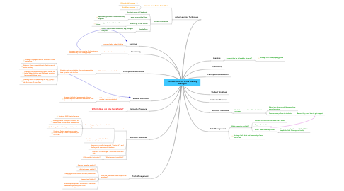 Mind Map: Considerations for Active Learning Strategies