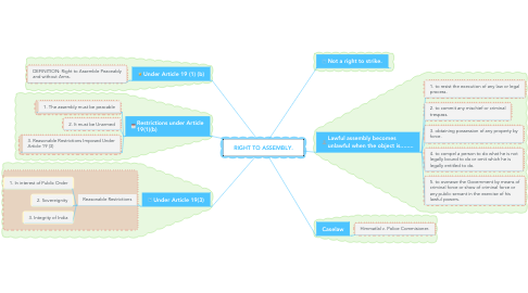 Mind Map: RIGHT TO ASSEMBLY.