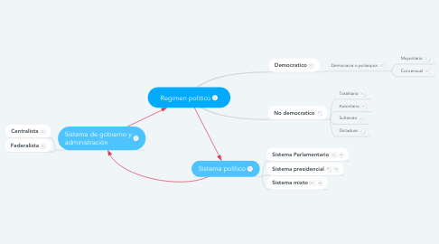 Mind Map: Regimen politico