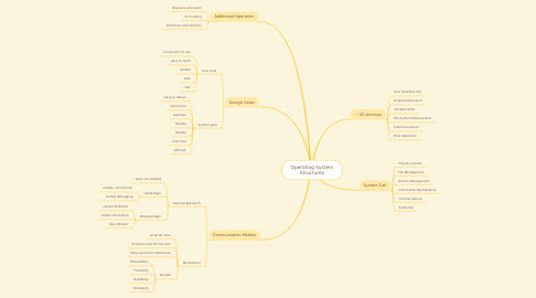 Mind Map: Operating System Structures