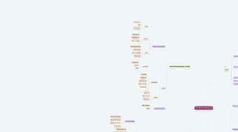 Mind Map: Ergothérapie / DYS
