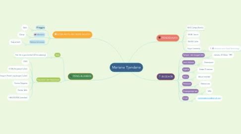 Mind Map: Mariana Tjendana