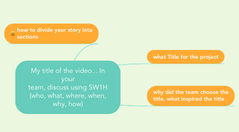 Mind Map: My title of the video... In your team, discuss using 5W1H (who, what, where, when, why, how)