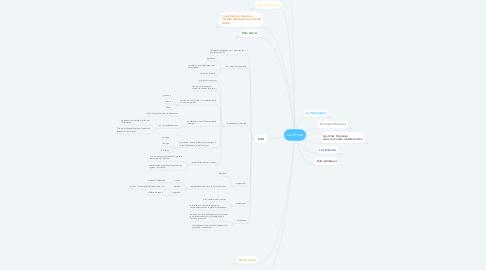 Mind Map: La Grece