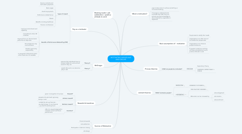 Mind Map: MOTIVATING INDIVIDUALS AND GROUPS