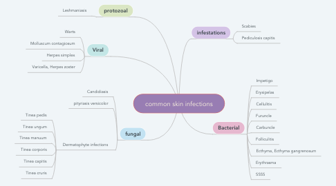 Mind Map: common skin infections