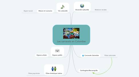 Mind Map: Les carnavals en Colombie