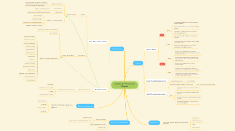 Mind Map: Chapter 4 : Process and Threads