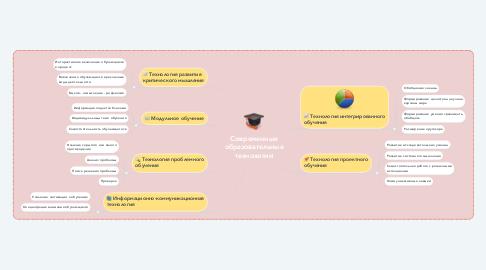 Mind Map: Современные образовательные технологии