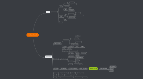 Mind Map: UniGameTmpl8