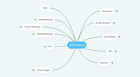 Mind Map: DMCA Recap