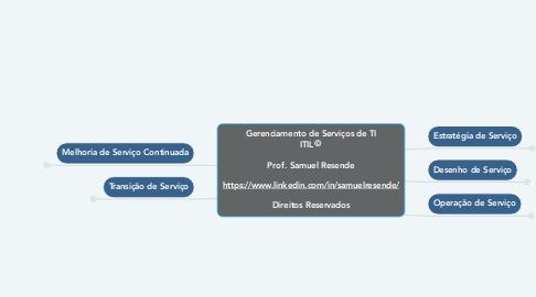 Mind Map: Gerenciamento de Serviços de TI ITIL©  Prof. Samuel Resende  https://www.linkedin.com/in/samuelresende/  Direitos Reservados