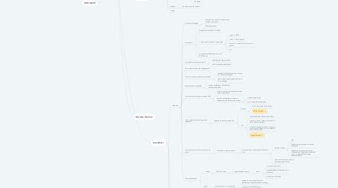 Mind Map: APP+