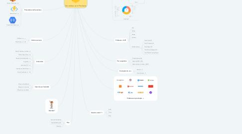 Mind Map: Serverless com Firebase