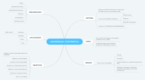Mind Map: UNIVERSIDAD CONTINENTAL