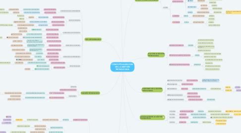 Mind Map: CONCEPTUALIZACION DE LA GESTIÓN TECNOLÓGICA