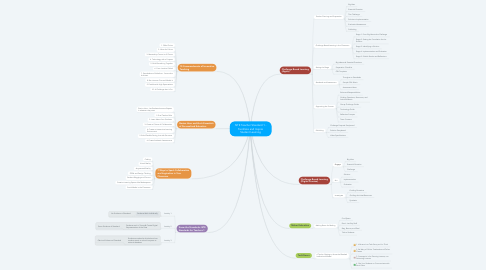Mind Map: ISTE Teacher Standard 1 - Facilitate and Inspire Student Learning
