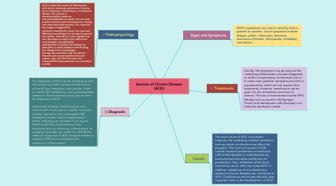 Mind Map: Anemia of Chronic Disease (ACD)