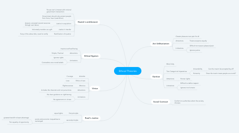 Mind Map: Ethical Theories