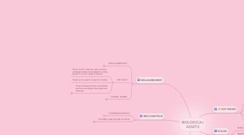 Mind Map: BIOLOGICAL ASSETS