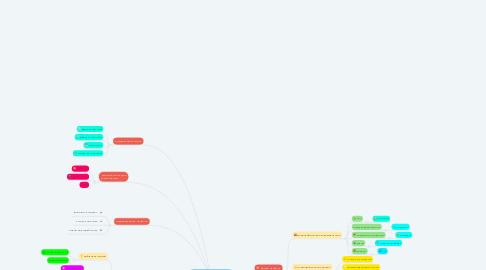 Mind Map: Образ участника сообщества Nutella