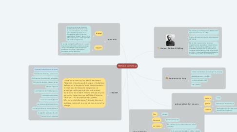 Mind Map: Histoires comme ça