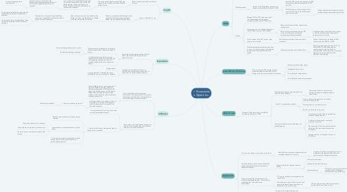 Mind Map: Bruesewitz v. Wyeth Inc.