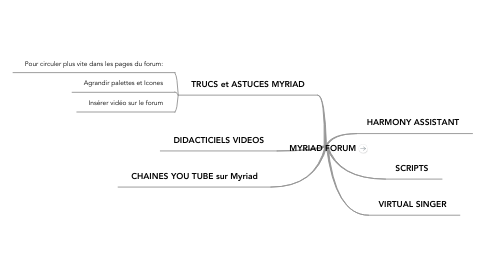 Mind Map: MYRIAD FORUM