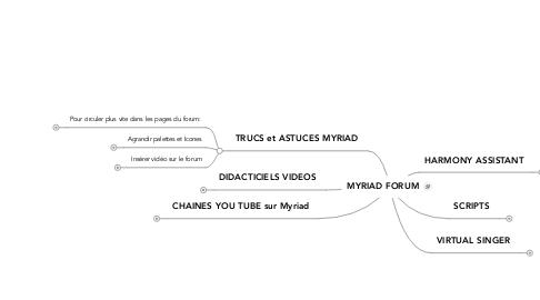Mind Map: MYRIAD FORUM