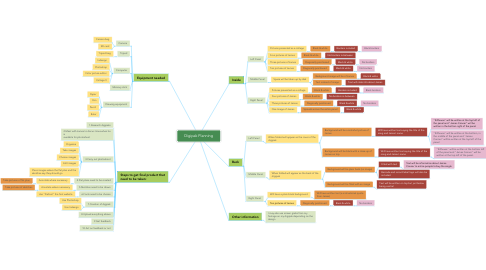 Mind Map: Digipak Planning