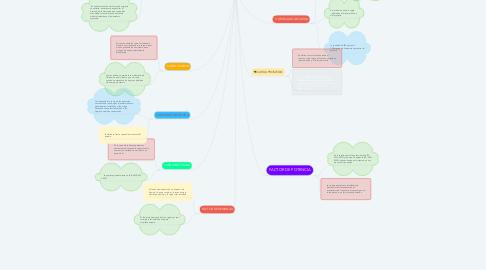 Mind Map: CARGAS EN REDES DE   DISTRIBUCION